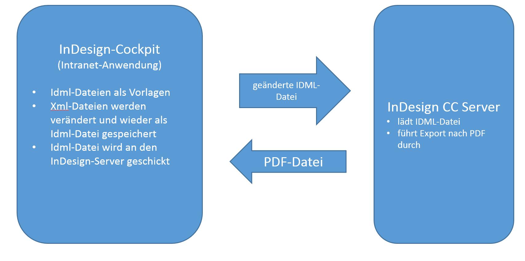Servergestütze InDesign-Automatisierung