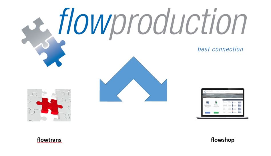flowproduction – so funktioniert es